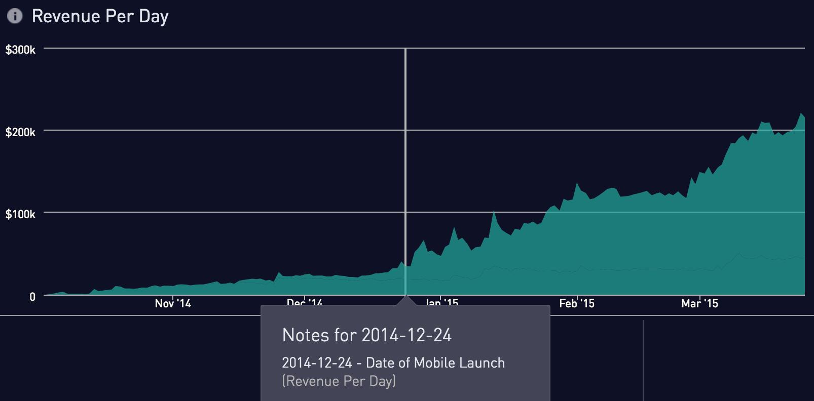 Revenue per day graph