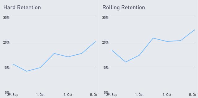 Hard vs rolling retention