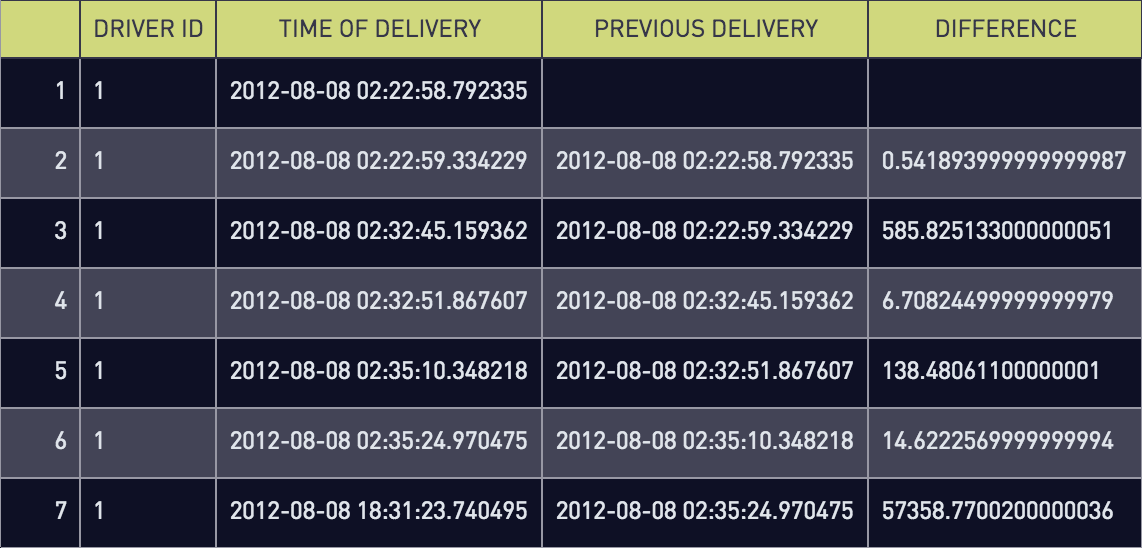 Time difference between deliveries