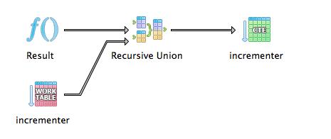 Recursive union