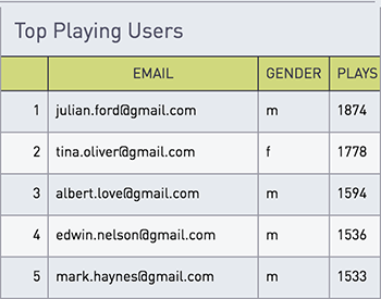Top playing users