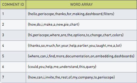 word array