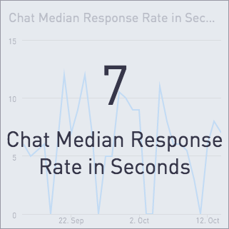 chat median response rate