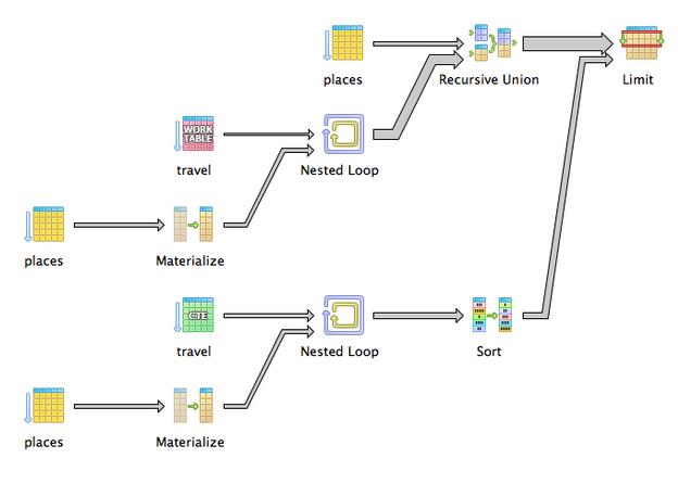Complicated recursive union