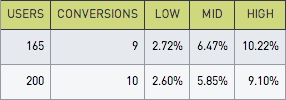 Conversions table