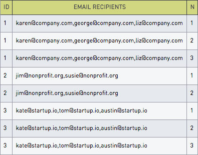 Email recipients table