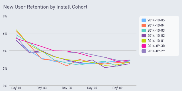 New user retention by install cohort
