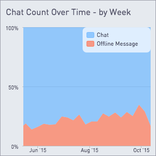 Chat count over time