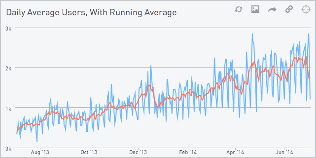 Daily average users with running data