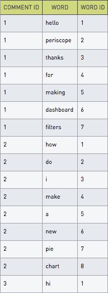 Array indexes