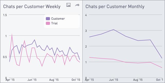 Chats per customer