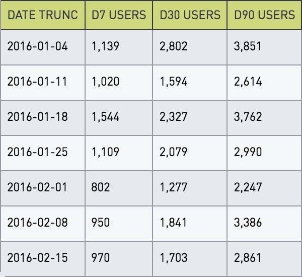 Users by account week