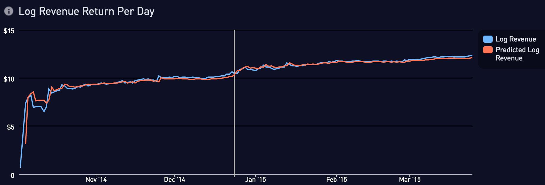 Log revenue return per day