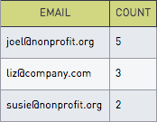 Email recipients results table