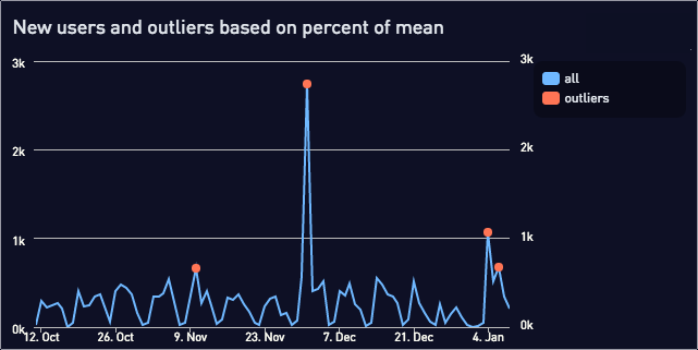 New users and outliers graph