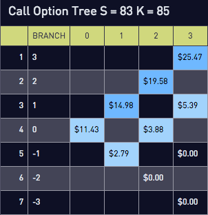 Call option pricing