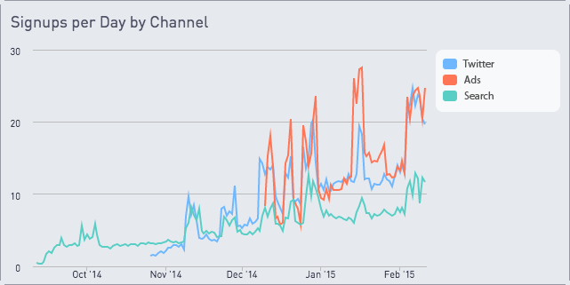 Signups per day by channel