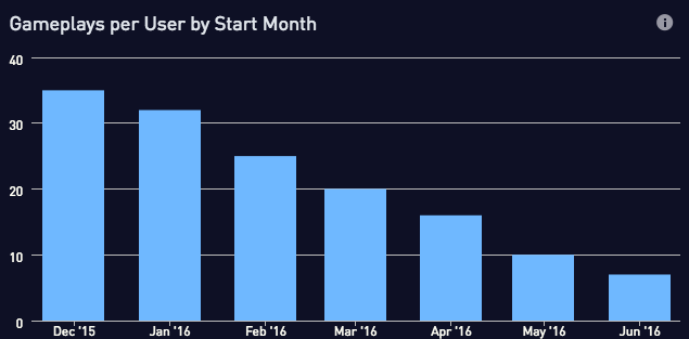 Gameplays per user by start month
