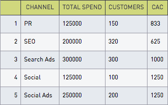 SQL for Marketers — Your Most Profitable Channels