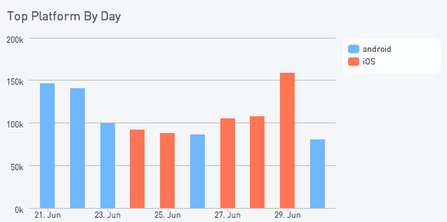 Top platform by day chart
