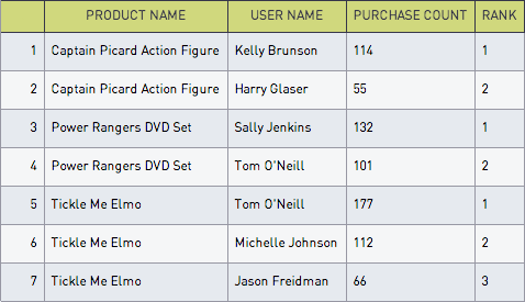 Customer rank table