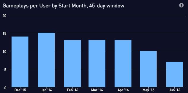 Gameplays per user 45 day window