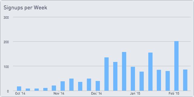Signups per week chart