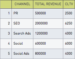 SQL for Marketers — Most Profitable Channels