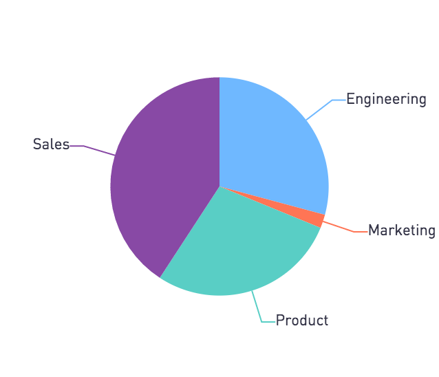 Pie chart of email sources