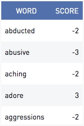 Sentiment score form