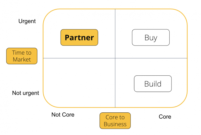 Partnership Matrix