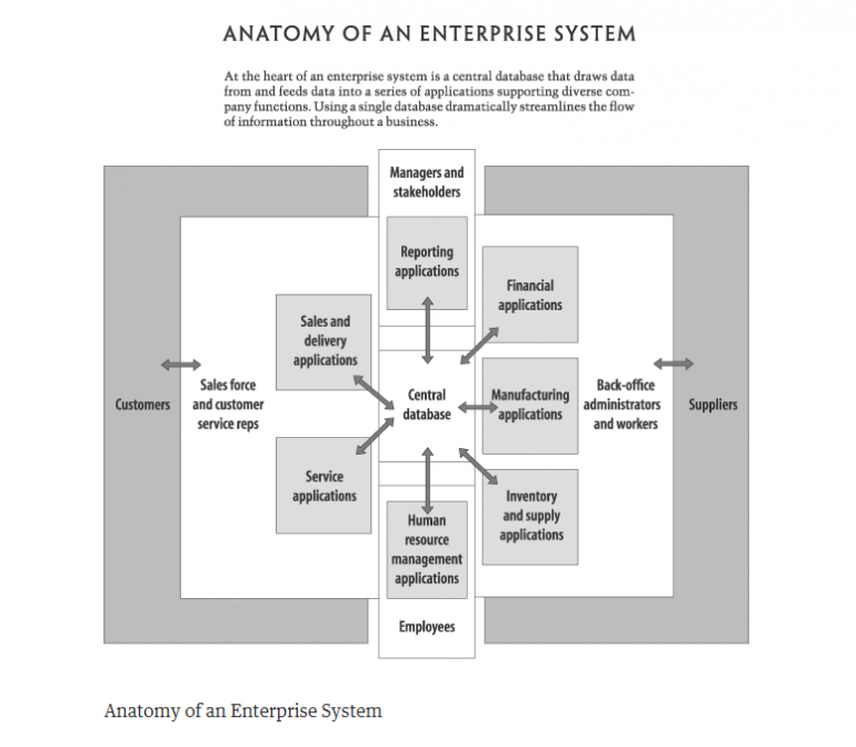Anatomy of an Enterprise System