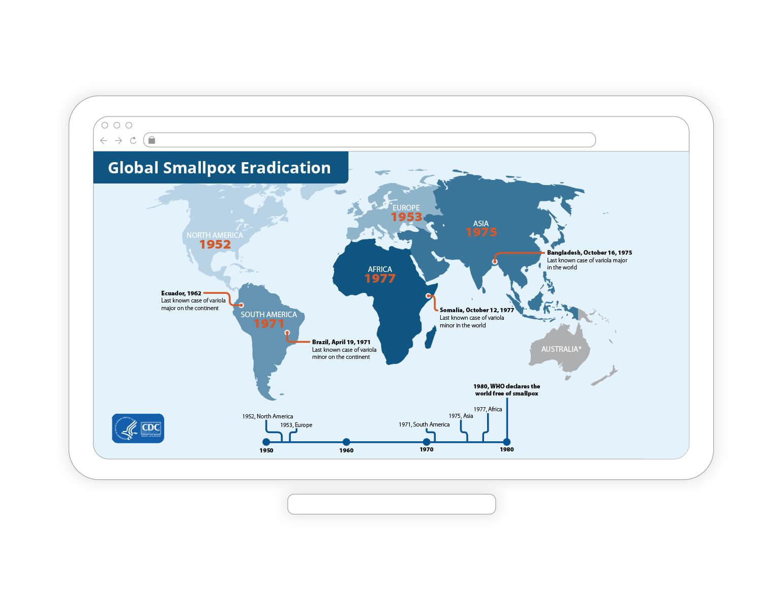 Global smallpox eradication chart