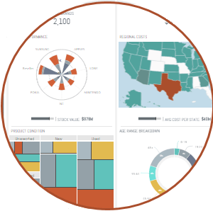 Retail Analysis Dashboard