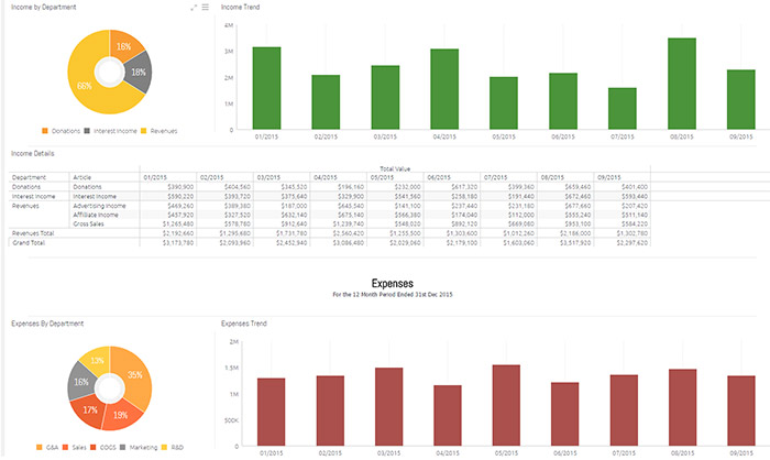 Profit & Loss - Financial Dashboard