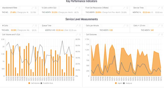 Call Center Analytics - Customer Service Dashboard