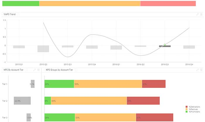 Customer Satisfaction - Customer Service Dashboard