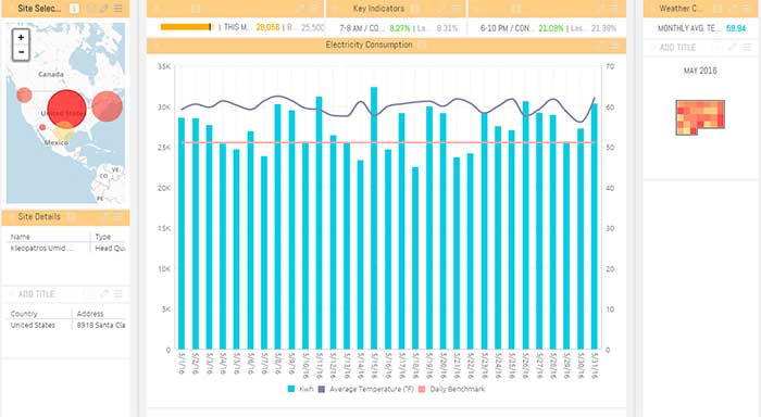 Energy consumption - Corporate Social Responsibility dashboards