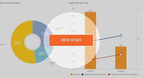 customer satisfaction dashboard template