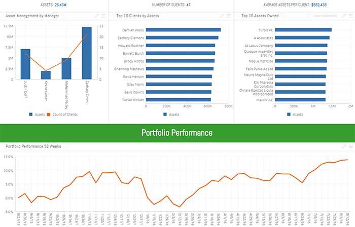 Investment Portfolio Dashboard Amp Data Model Template Sisense