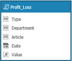 Suggested data model for profit and loss analysis