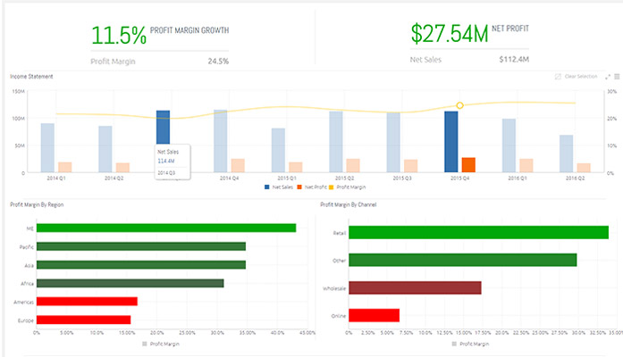 Profit Margin Cfo  Dashboard  Data Model Templates  Sisense