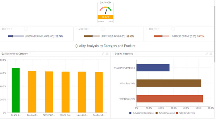 Quality Index Dashboard Data Model Template Sisense - Product dashboard template