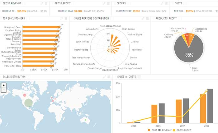 Retail Distribution Management Dashboard