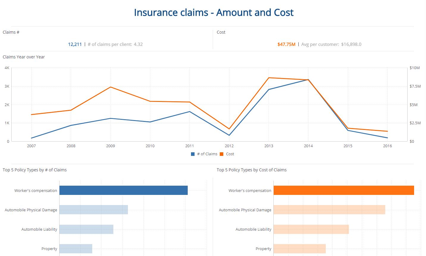Insurance Claims - Healthcare Dashboard