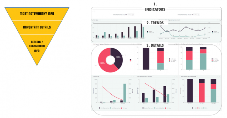 inverted pyramid design for dashboards example 770x399 Dashboard Design Best Practices – 4 Key Principles