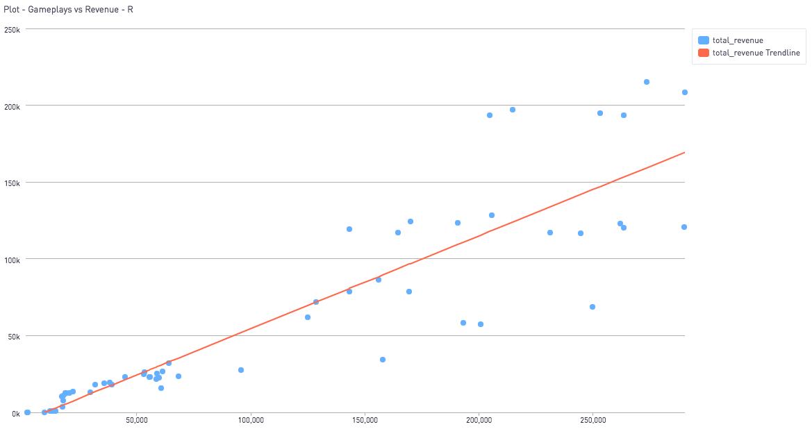 Show trendlines graph