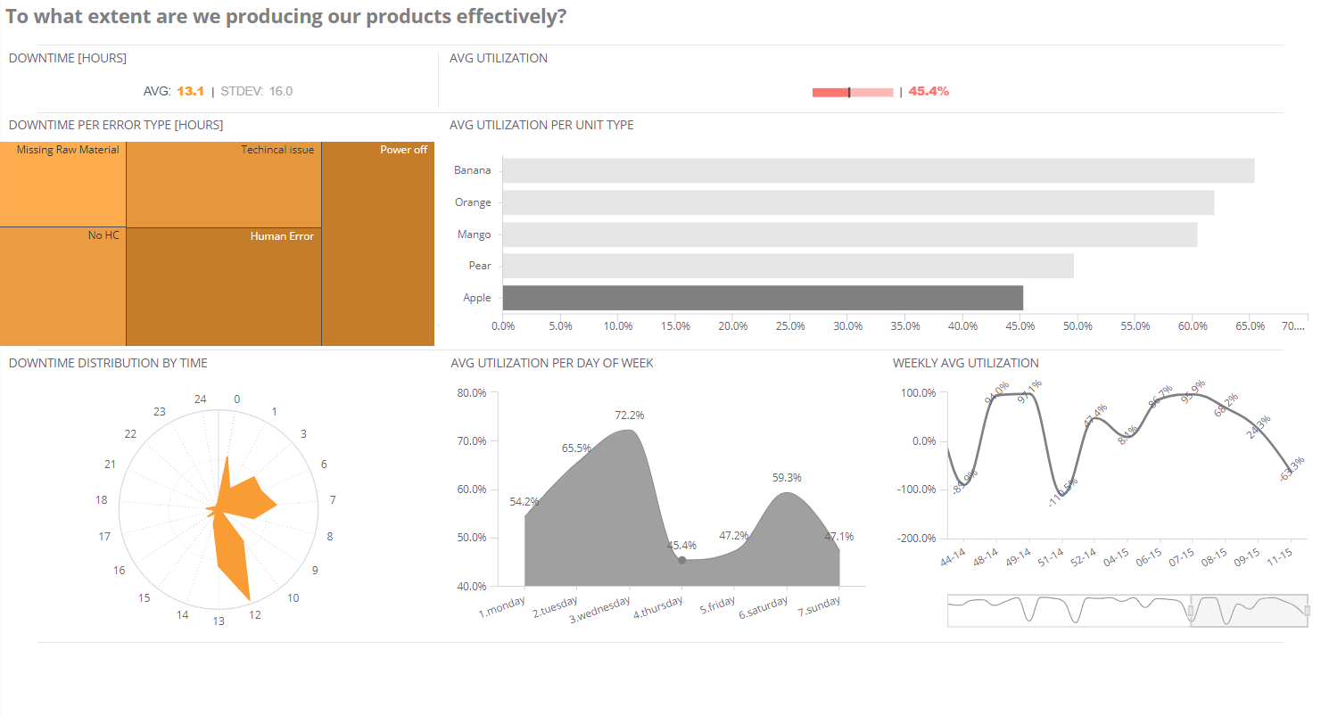 Machine Downtime - Manufacturing Dashboard