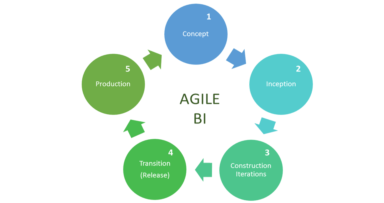 agile b diagram for data driven marketing