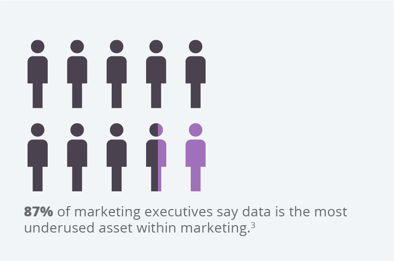 Marketing executives increasingly relying on data